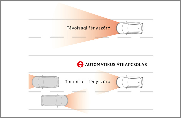 Távolsági fényszóró asszisztens (AHB)