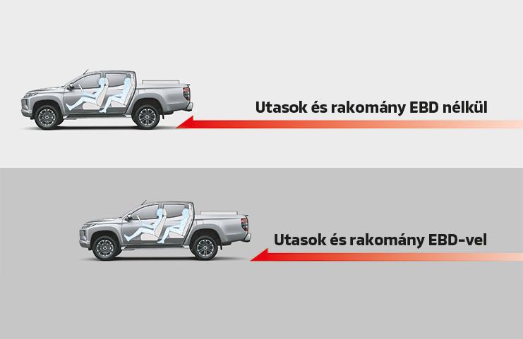 Blokkolásgátló (ABS) elektronikus fékerőszabályzóval (EBD)
