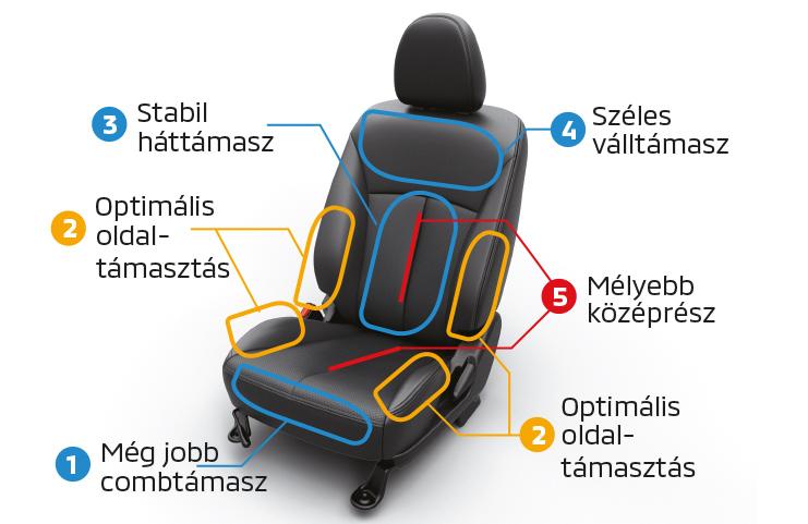Új, luxusszínvonalú ülések