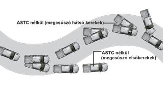 Stabilitásellenőrző és kipörgésgátló rendszer