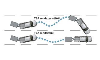 Utánfutó Stabilizáló Rendszer (TSA)