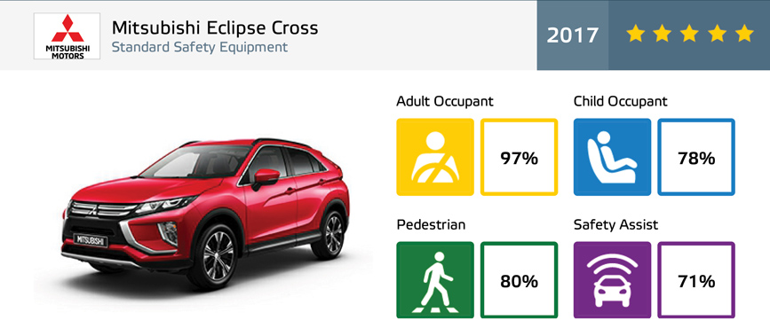 Mitsubishi Eclipse Cross NCAP
